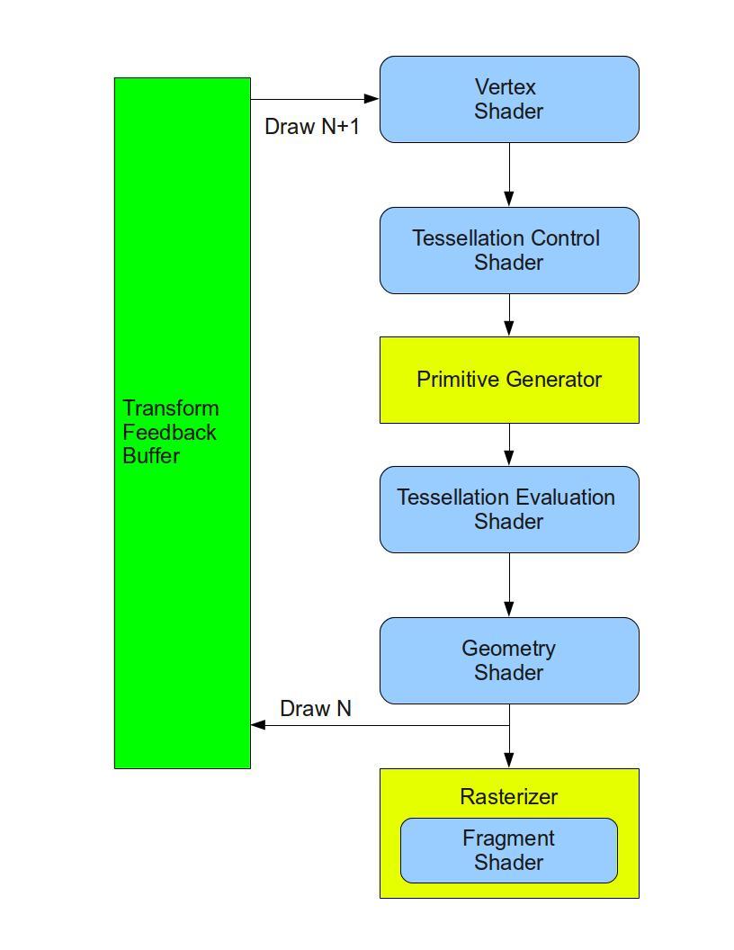 opengl графический конвейер